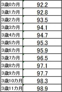 3歳児の身長の伸ばし方と平均身長