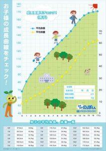 3歳児の身長の成長推移